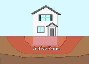 Illustration of the active zone of foundation soils under and around a foundation in New York City.